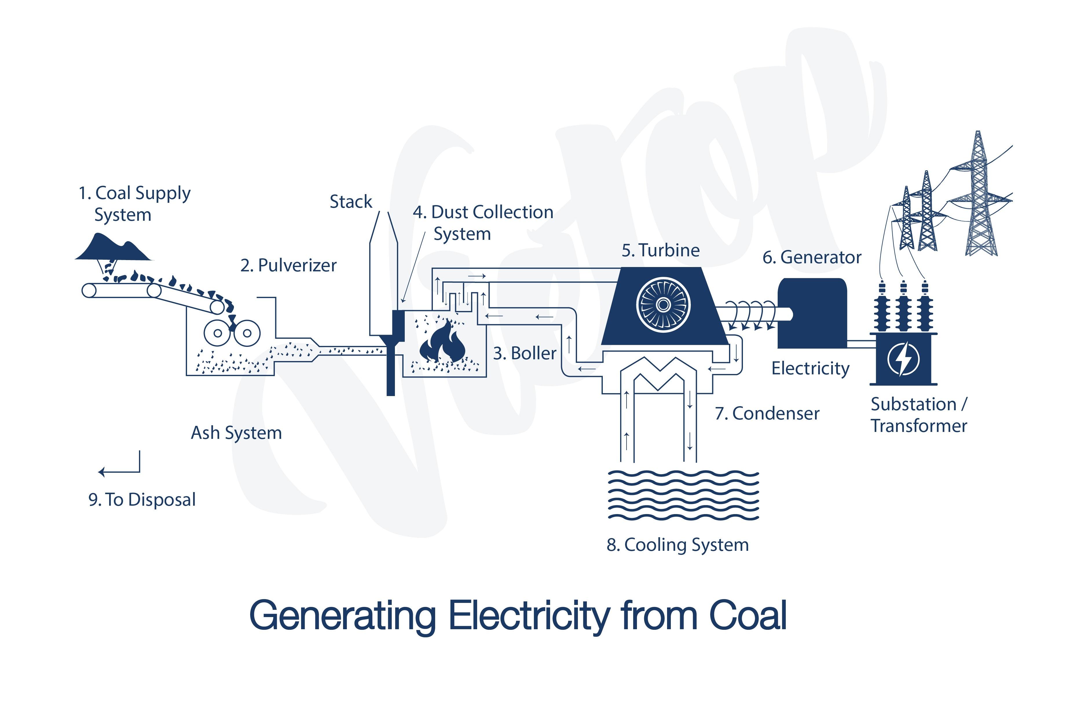 Bài mẫu IELTS Writing Task 1 – Electricity Generator