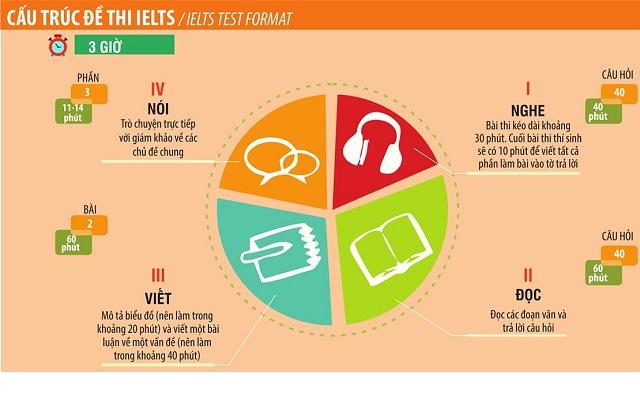 Về hình thức bài thi IELTS gồm có 4 phần đó là Listening,  Speaking, Reading, Writing (nghe, nói, đọc, viết).
