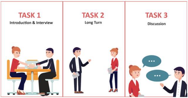 Cấu trúc của bài thi nói IELTS diễn ra từ 11 đến 14 phút