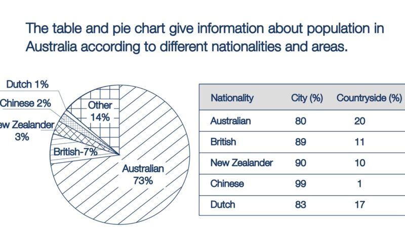 Task 1: The table and pie chart give information about population in Australia according to different nationalities and areas