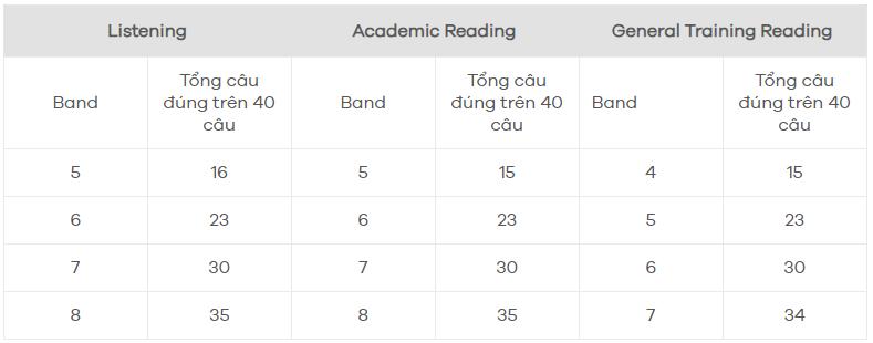 Cách tính điểm bài thi Listening và Reading