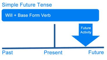 Thì tương lai đơn – Future Present