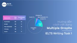 Cách viết dạng Multiple Graphs/Charts – IELTS Writing Task 1