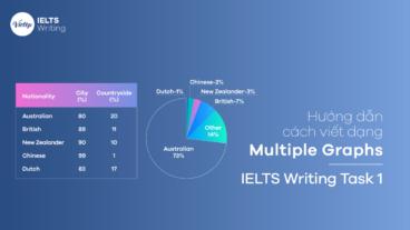 Cách viết dạng Multiple Graphs/Charts – IELTS Writing Task 1