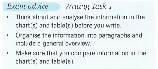 exam advice writing task 1
