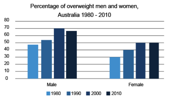 Percentage of overweight men and women, Australia 1980 - 2010