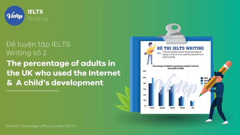 Đề luyện tập IELTS Writing số 2: The percentage of adults in the UK who used the Internet & A child's development